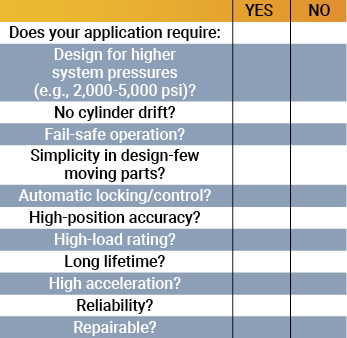 hydraulic system feature checklist