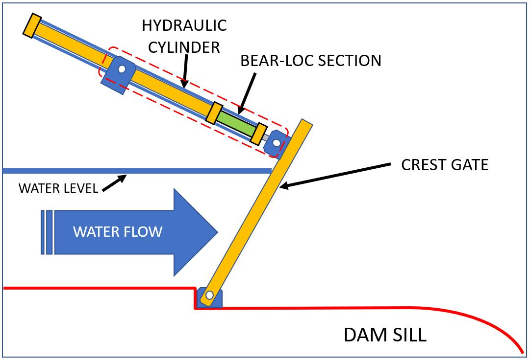 crest gate hydraulic lock