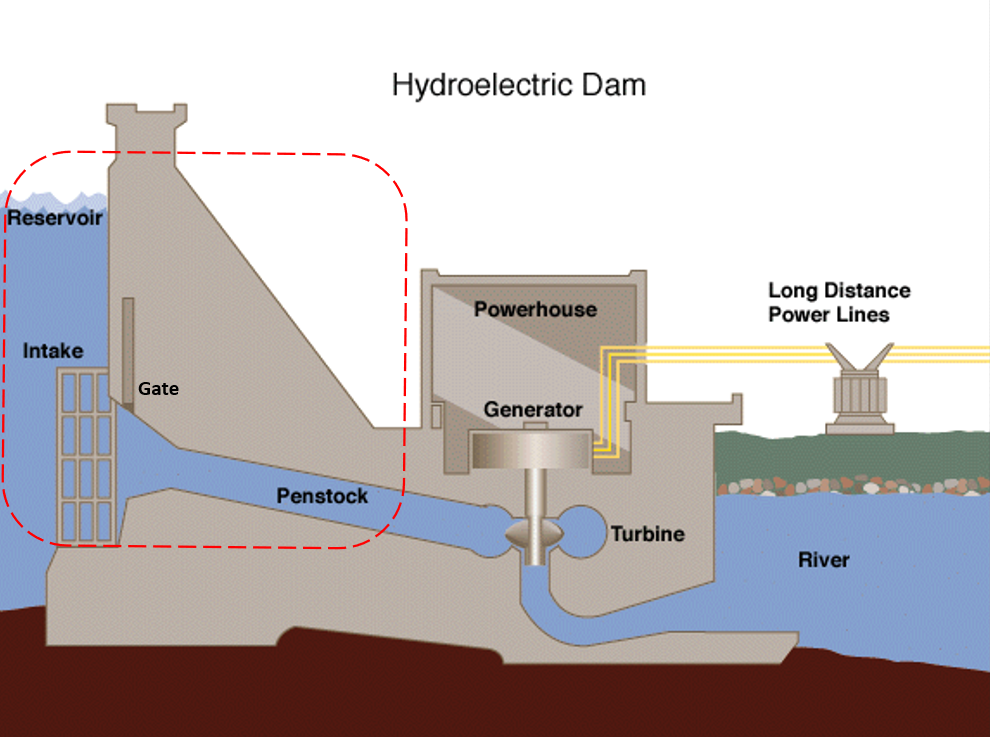 dam schematics
